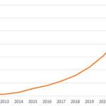 FITの家庭負担は2022年には年額6万円?